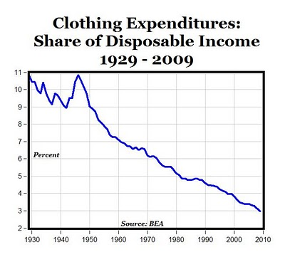 clothing_disposable_income_graph